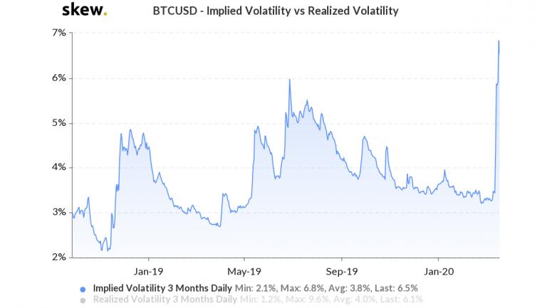 skew_btcusd__implied_volatility_vs_realized_volatility