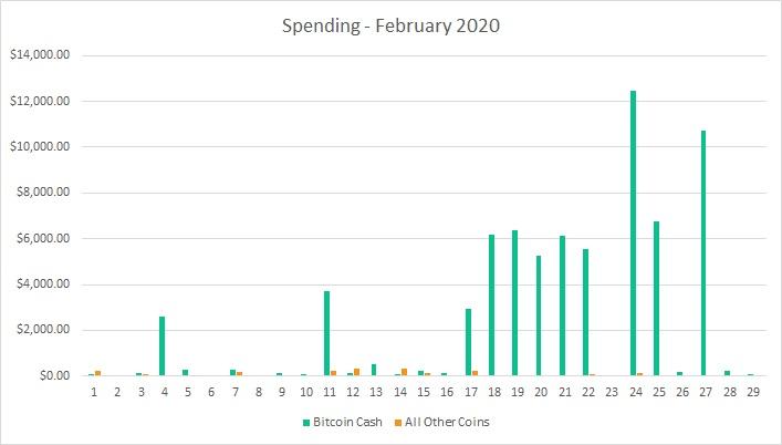 "Australia Crypto Merchant Trade establece un récord mensual de $ 74K con captura de BCH 97% ""width ="" 707 ""height ="" 402 ""srcset ="" https://blackswanfinances.com/wp-content/uploads/2020/03/spending-27.jpg 707w, https://news.bitcoin.com/wp-content/uploads/2020/03/spending-27-300x171.jpg 300w, https://news.bitcoin.com/wp-content/uploads/2020/03 /spending-27-696x396.jpg 696w ""tamaños ="" (ancho máximo: 707px) 100vw, 707px"
