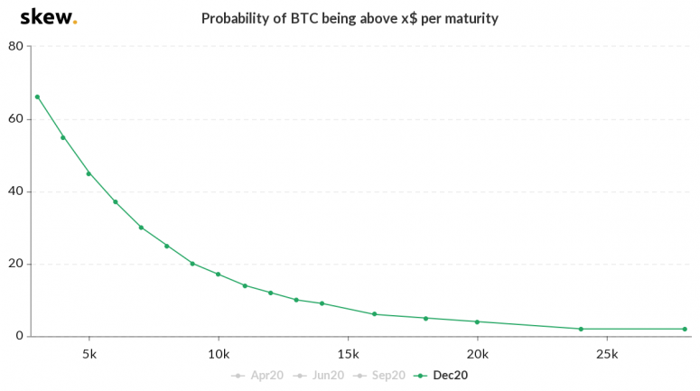 1-skew_probability_of_btc_being_above_x_dec-2020