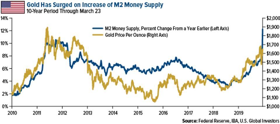 el oro ha aumentado en el aumento de la oferta monetaria M2