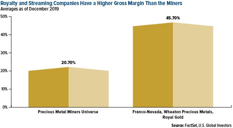 Las compañías de derechos y transmisión tienen un margen bruto más alto que los mineros
