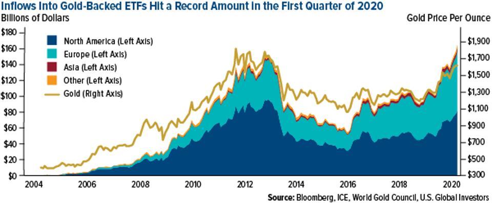 """en ETF respaldados por oro que alcanzaron una cantidad récord en el primer trimestre de 2020 [19659016]NOSOTROS Inversores globales </small></p> </figcaption></figure> <p> El WGC espera que los recientes impulsores del oro persistan, incluida la """"incertidumbre generalizada del mercado y el costo de oportunidad mejorado de mantener el oro a medida que los rendimientos bajan"""". </p> <p> """"Con la Reserva Federal llevando las tasas de interés a cero por lo previsible en el futuro, el oro podría funcionar bien, ya que tiende a tener un rendimiento superior durante los ciclos de relajación """", escribe el grupo. """"Además, las políticas de estímulo fiscal multimillonarias para combatir el impacto económico de COVID-19 podrían resultar inflacionarias, un desarrollo que podría respaldar los precios del oro a largo plazo"""". </p> <p> Hasta ahora la inflación en los Estados Unidos ha sido moderada, a pesar de las expectativas anteriores de que los aranceles de Trump y la guerra comercial entre Estados Unidos y China elevarían los precios al consumidor. Pero estoy de acuerdo en que el esfuerzo de estímulo global de $ 10 billones + tendrá un impacto notable en los precios de los bienes y servicios, lo que podría ser constructivo para el oro. </p> <h3><strong> Las empresas de regalías y transmisión de metales preciosos tienen el colchón para capear el coronavirus </strong></h3> <p> Allí Hay otras formas de obtener exposición al oro y los metales preciosos, por supuesto. Creo que la mejor manera es con compañías de regalías y transmisión, lideradas por los pesos pesados Franco-Nevada, Wheaton Precious Metals y Royal Gold, con una capitalización de mercado combinada de cerca de $ 40 mil millones al 7 de abril. </p> <p> Estas compañías, como yo ' Hemos compartido con usted muchas veces antes, no son los que gastan dinero para desarrollar un proyecto. Simplemente colocan el capital y, a cambio, disfrutan de una regalía sobre lo que el minero produce o de los derechos a un flujo de suministr"""