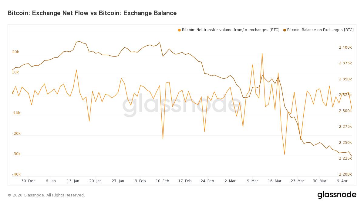 "Los intercambios criptográficos ven caer las reservas de Bitcoin en un 70% desde la rutina del mercado del jueves negro "" width = ""1200"" height = ""675"" srcset = ""https://blackswanfinances.com/wp-content/uploads/2020/04/1ec0e99bc2dc7ba66a56bcaa377681a6.png 1200w, https://news.bitcoin.com/wp- content / uploads / 2020/04 / 1ec0e99bc2dc7ba66a56bcaa377681a6-300x169.png 300w, https://news.bitcoin.com/wp-content/uploads/2020/04/1ec0e99bc2dc7ba66a56bcaa377681a6-1024xws. https. https. com / wp-content / uploads / 2020/04 / 1ec0e99bc2dc7ba66a56bcaa377681a6-768x432.png 768w, https://news.bitcoin.com/wp-content/uploads/2020/04/1ec0e99bc2dc7ba66a56bcaa376ng2. news.bitcoin.com/wp-content/uploads/2020/04/1ec0e99bc2dc7ba66a56bcaa377681a6-1068x601.png 1068w, https://news.bitcoin.com/wp-content/uploads/2020/04/1ec0e99bc2dc7ba66a56bcaa77768747tamaños = ""(ancho máximo: 1200px) 100vw, 1200px"