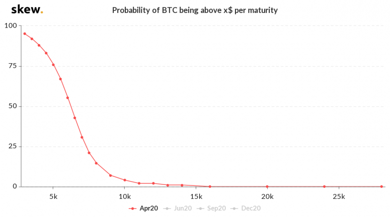 2-skew_probability_of_btc_being_above_x_apr-2020