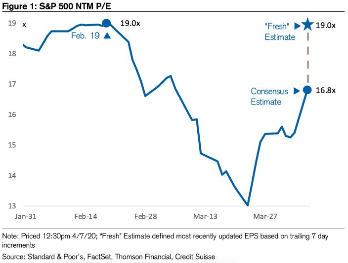 Las acciones no son tan baratas como crees. (Credit Suisse)