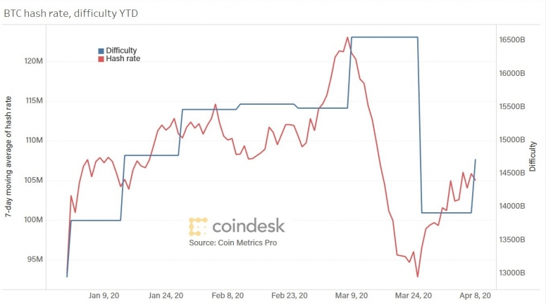 btc-hash-rate-and-diff