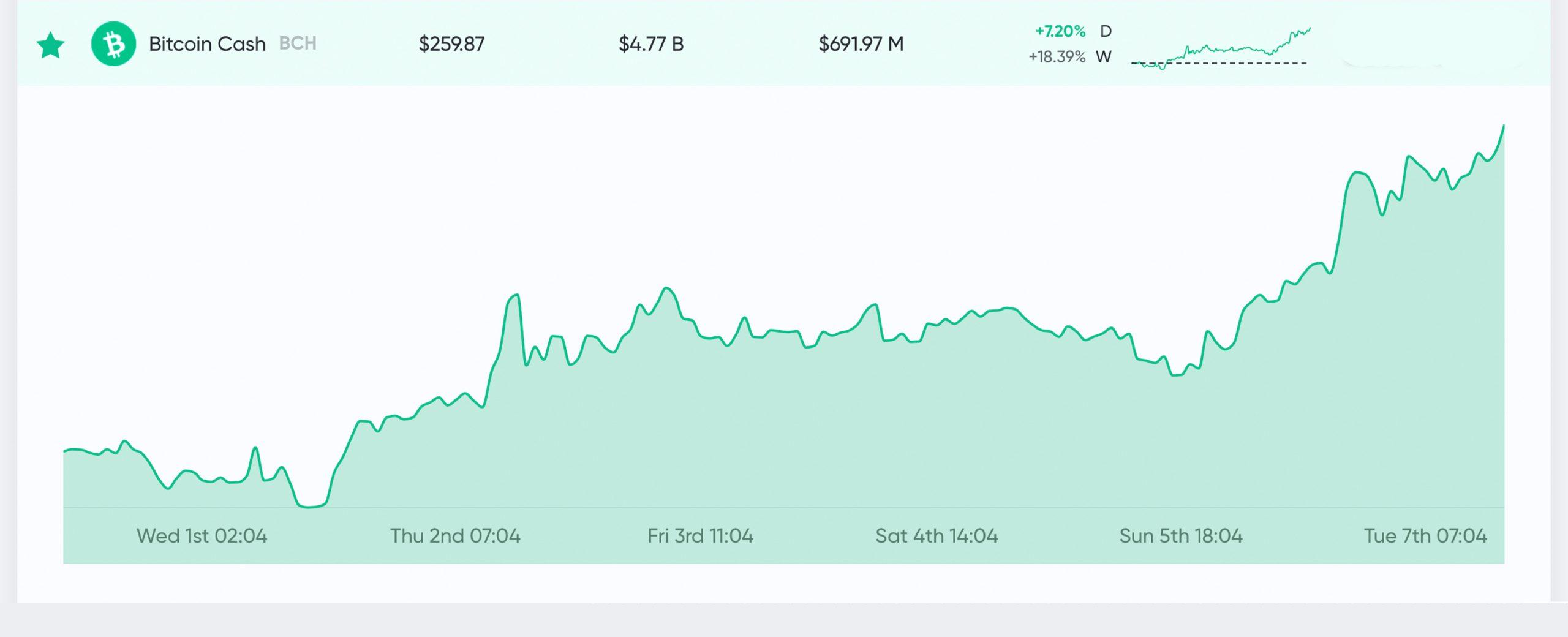 """Actualización del mercado: los comerciantes 'Buck the Trend' empujando el límite del mercado de criptomonedas Por encima de $ 200 mil millones """"width ="""" 2560 """"height ="""" 1040 """"srcset ="""" https://blackswanfinances.com/wp-content/uploads/2020/04/bchtoday777777-scaled.jpg 2560w, https: // news. bitcoin.com/wp-content/uploads/2020/04/bchtoday777777-300x122.jpg 300w, https://news.bitcoin.com/wp-content/uploads/2020/04/bchtoday777777-1024x416.jpg 1024w, https: //news.bitcoin.com/wp-content/uploads/2020/04/bchtoday777777-768x312.jpg 768w, https://news.bitcoin.com/wp-content/uploads/2020/04/bchtoday777777-1536x624.jpg 1536w, https://news.bitcoin.com/wp-content/uploads/2020/04/bchtoday777777-2048x832.jpg 2048w, https://news.bitcoin.com/wp-content/uploads/2020/04/bchtoday777777 -696x283.jpg 696w, https://news.bitcoin.com/wp-content/uploads/2020/04/bchtoday777777-1392x566.jpg 1392w, https://news.bitcoin.com/wp-cont ent / uploads / 2020/04 / bchtoday777777-1068x434.jpg 1068w, https://news.bitcoin.com/wp-content/uploads/2020/04/bchtoday777777-1034x420.jpg 1034w, https: //news.bitcoin. com / wp-content / uploads / 2020/04 / bchtoday777777-1920x780.jpg 1920w """"tamaños ="""" (ancho máximo: 2560px) 100vw, 2560px"""