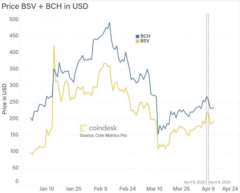 bsv_bch_prices [19659011] Bitcoin cash, precios de bitcoin sv en dólares estadounidenses </small></figcaption><figcaption><small> Fuente: <!-- --> sesgo </small></figcaption></figure> </div> </div> <div id=