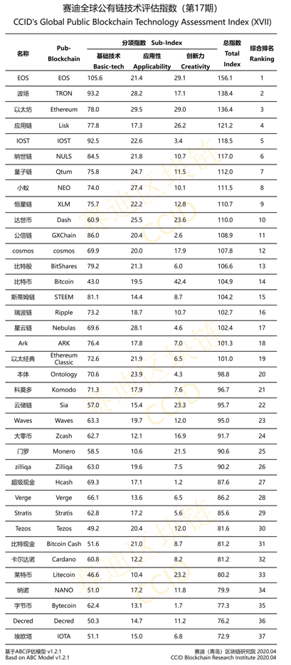 "El Instituto de Investigación de China actualiza el ranking de criptografía en medio de la pandemia de coronavirus ""width ="" 409 ""height ="" 934 ""srcset ="" https://blackswanfinances.com/wp-content/uploads/2020/04/china-crypto-ranking-17.png 409w, https://news.bitcoin.com/wp-content/uploads/2019/01 /china-crypto-ranking-17-131x300.png 131w, https://news.bitcoin.com/wp-content/uploads/2019/01/china-crypto-ranking-17-184x420.png 184w ""tamaños ="" (ancho máximo: 409 px) 100vw, 409 px"