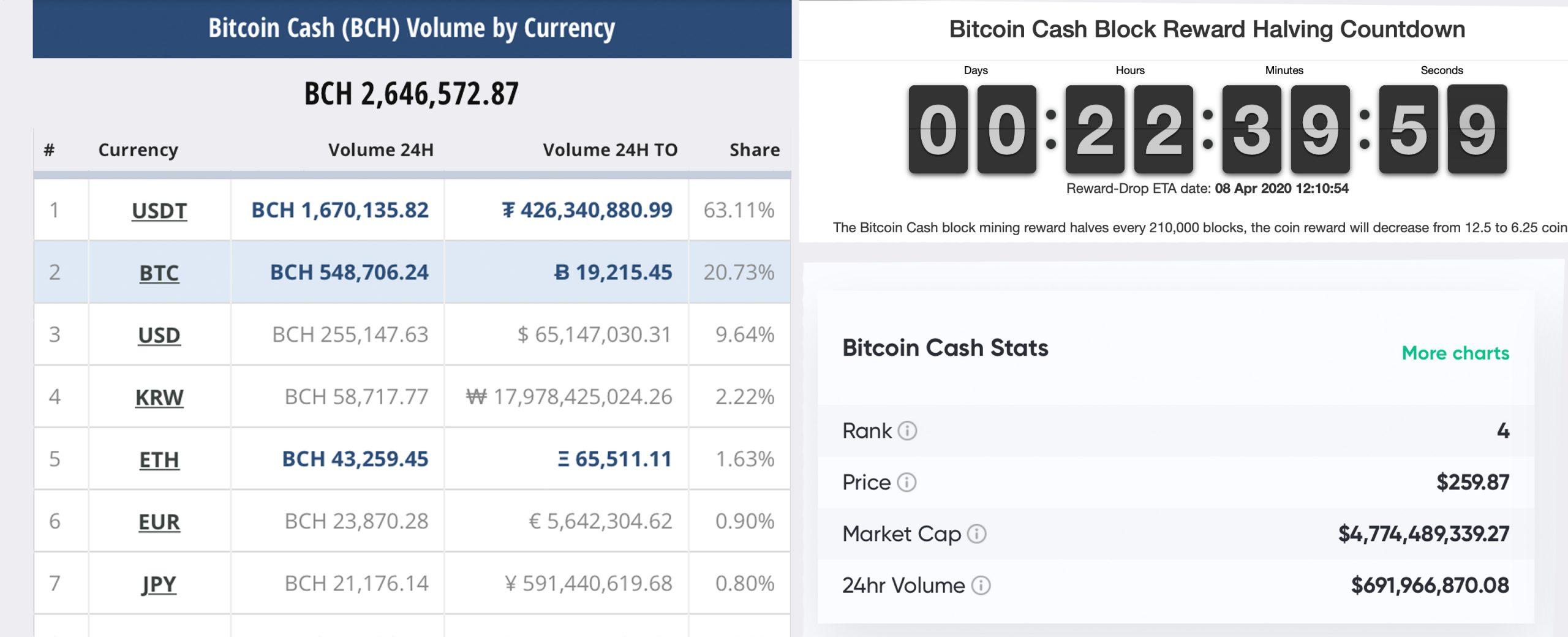 """Actualización del mercado: los comerciantes 'Buck the Trend' empujando el límite del mercado de criptomonedas por encima de $ 200 mil millones """"width ="""" 2560 """"height ="""" 1040 """"srcset ="""" https://news.bitcoin.com/wp-content/ uploads / 2020/04 / countdown-scaled.jpg 2560w, https://news.bitcoin.com/wp-content/uploads/2020/04/countdown-300x122.jpg 300w, https://news.bitcoin.com/ wp-content / uploads / 2020/04 / countdown-1024x416.jpg 1024w, https://news.bitcoin.com/wp-content/uploads/2020/04/countdown-768x312.jpg 768w, https: // noticias. bitcoin.com/wp-content/uploads/2020/04/countdown-1536x624.jpg 1536w, https://news.bitcoin.com/wp-content/uploads/2020/04/countdown-2048x832.jpg 2048w, https: //news.bitcoin.com/wp-content/uploads/2020/04/countdown-696x283.jpg 696w, https://news.bitcoin.com/wp-content/uploads/2020/04/countdown-1392x566.jpg 1392w, https://news.bitcoin.com/wp-content/uploads/2020/04/countdown-1068x434.jpg 1068w, https://news.bitcoin.com/wp-content/uploads/2020/04/countdown-1034x420.jpg 1034w, https://news.bitcoin.com/wp-content/uploads/2020/04/countdown -1920x780.jpg 1920w """"tamaños ="""" (ancho máximo: 2560px) 100vw, 2560px"""