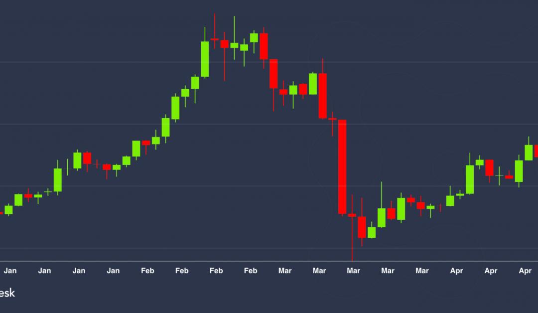 Market Wrap: Ether Up 50% en 2020, llega a $ 200 el domingo