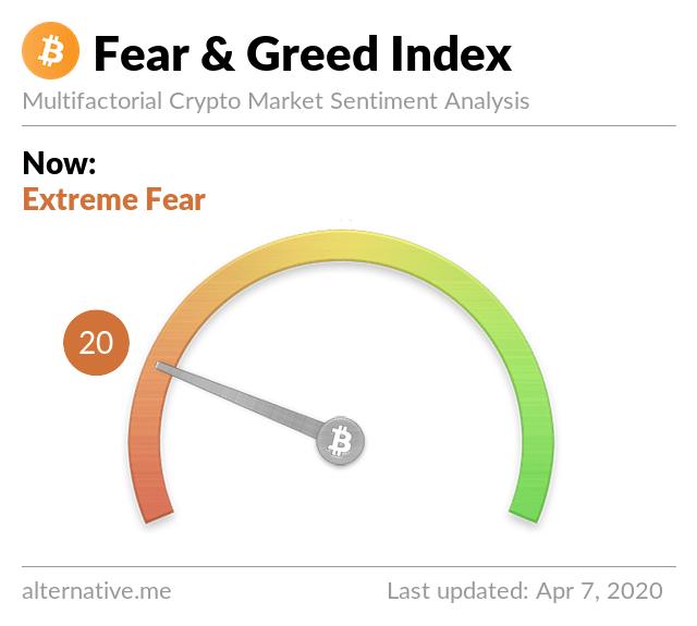 """Actualización del mercado: Traders 'Buck La tendencia 'empuja el límite del mercado de criptomonedas por encima de $ 200 mil millones """"width ="""" 420 """"height ="""" 377 """"srcset ="""" https://news.bitcoin.com/wp-content/uploads/2020/04/fear-and-greed- index.png 640w, https://news.bitcoin.com/wp-content/uploads/2020/04/fear-and-greed-index-300x270.png 300w, https://news.bitcoin.com/wp- content / uploads / 2020/04 / fear-and-greed-index-467x420.png 467w """"tamaños ="""" (ancho máximo: 420px) 100vw, 420px"""