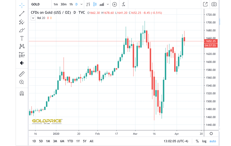 "5% sobre spot: tokens respaldados en oro Tether Gold y Digix venden por primas más altas"" ancho = ""1500 ""height ="" 950 ""srcset ="" https://blackswanfinances.com/wp-content/uploads/2020/04/goldsppspsp.jpg 1500w, https://news.bitcoin.com/wp-content/uploads/ 2020/04 / goldsppspsp-300x190.jpg 300w, https://news.bitcoin.com/wp-content/uploads/2020/04/goldsppspsp-1024x649.jpg 1024w, https://news.bitcoin.com/wp- content / uploads / 2020/04 / goldsppspsp-768x486.jpg 768w, https://news.bitcoin.com/wp-content/uploads/2020/04/goldsppspsp-696x441.jpg 696w, https: //news.bitcoin. com / wp-content / uploads / 2020/04 / goldsppspsp-1392x882.jpg 1392w, https://news.bitcoin.com/wp-content/uploads/2020/04/goldsppspsp-1068x676.jpg 1068w, https: // news.bitcoin.com/wp-content/uploads/2020/04/goldsppspsp-663x420.jpg 663w ""tamaños ="" (ancho máximo: 1500px) 100vw, 1500px"