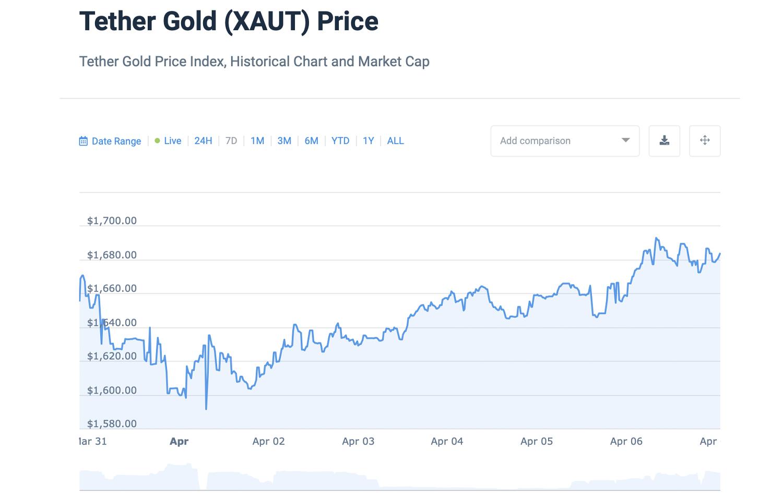 """5% por encima del spot: tokens respaldados por oro Tether Gold y Digix se venden por primas más altas """"width ="""" 1500 """"height ="""" 950 """"srcset ="""" https://blackswanfinances.com/wp-content/uploads/2020/04/tetethehehe.jpg 1500w, https://news.bitcoin.com/wp -content / uploads / 2020/04 / tetethehehe-300x190.jpg 300w, https://news.bitcoin.com/wp-content/uploads/2020/04/tetethehehe-1024x649.jpg 1024w, https: //news.bitcoin .com / wp-content / uploads / 2020/04 / tetethehehe-768x486.jpg 768w, https://news.bitcoin.com/wp-content/uploads/2020/04/tetethehehe-696x441.jpg 696w, https: / /news.bitcoin.com/wp-content/uploads/2020/04/tetethehehe-1392x882.jpg 1392w, https://news.bitcoin.com/wp-content/uploads/2020/04/tetethehehe-1068x676.jpg 1068w , https://news.bitcoin.com/wp-content/uploads/2020/04/tetethehehe-663x420.jpg 663w """"tamaños ="""" (ancho máximo: 1500px) 100vw, 1500px"""