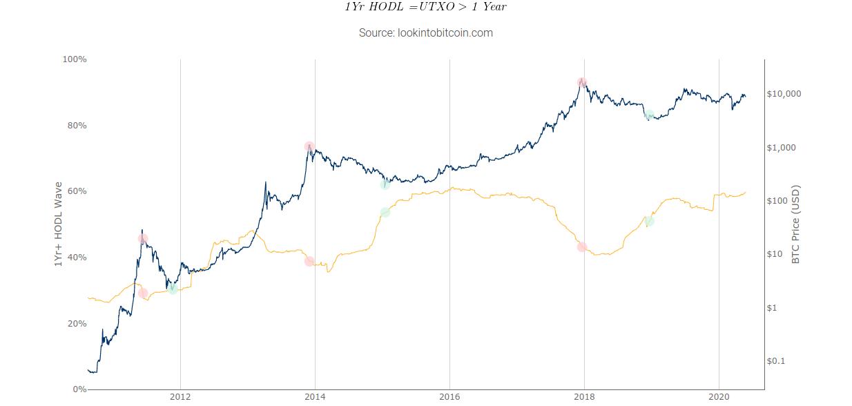 ¿Bull Run inminent? El gráfico de ondas de Hodl muestra que el 60% de Bitcoin no se ha movido en un año