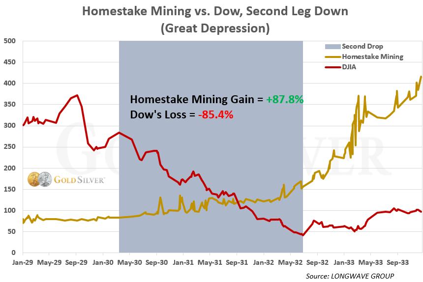 Homestake Mining Gain vs Dow, Segundo tramo hacia abajo (Gran Depresión)