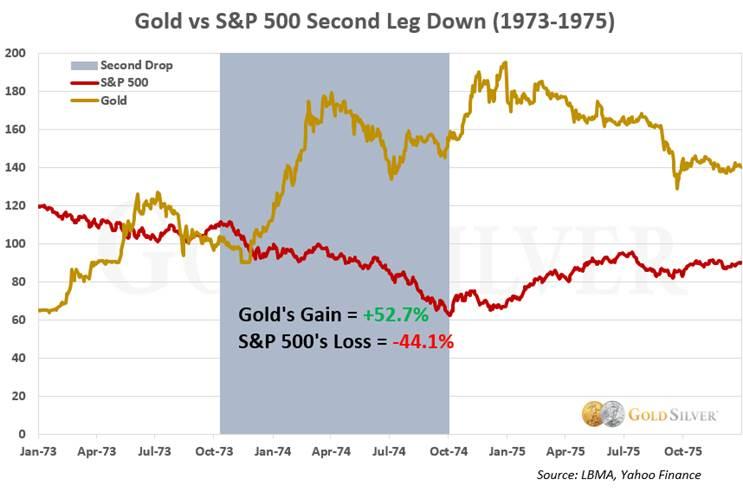 Oro vs S&P 500 Segundo tramo hacia abajo (1973-1975)