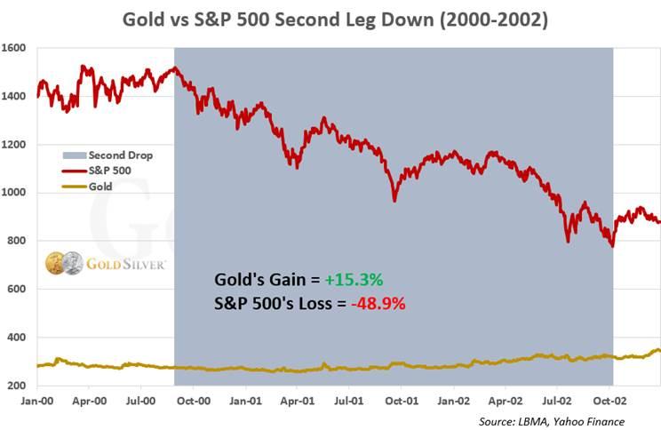 Oro vs S&P Segundo tramo hacia abajo (2000-2002)