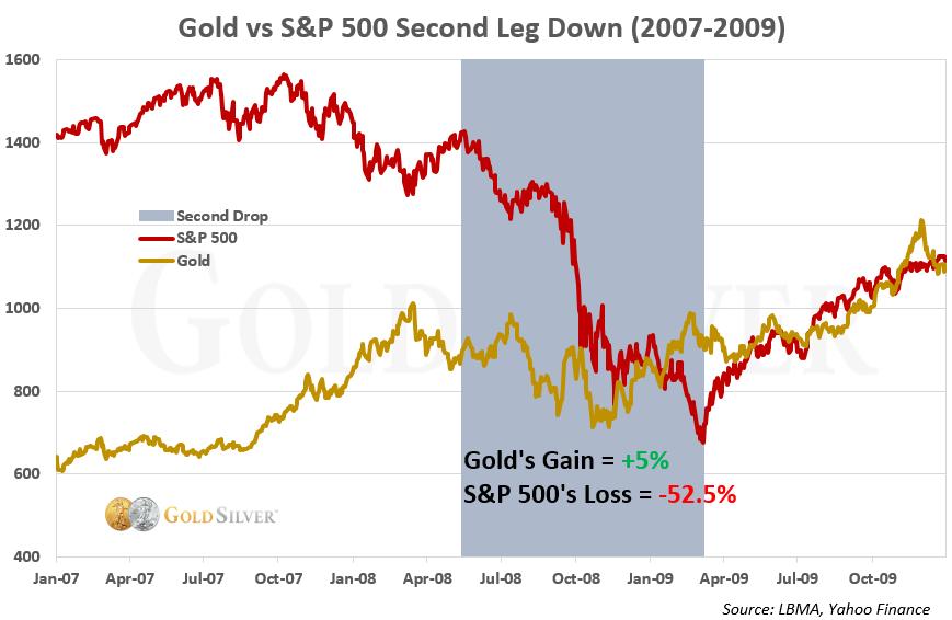 Oro vs S&P Second Leg Down (2007- 2009)