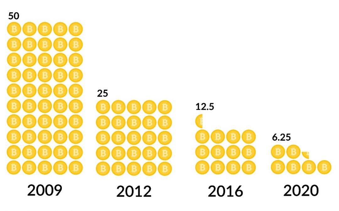 Tercera reducción a la mitad de Bitcoin completa: recompensa recortada sorprendentemente más rápido que las estimaciones de tiempo anteriores