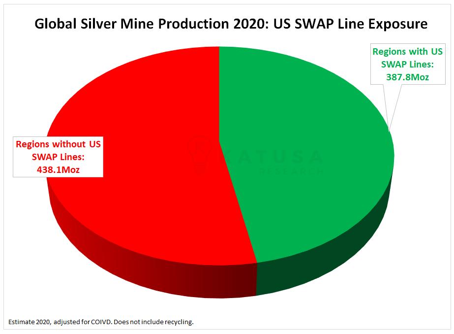 Producción mundial de minas de plata 2020: Exposición en la línea de intercambio de EE. UU.