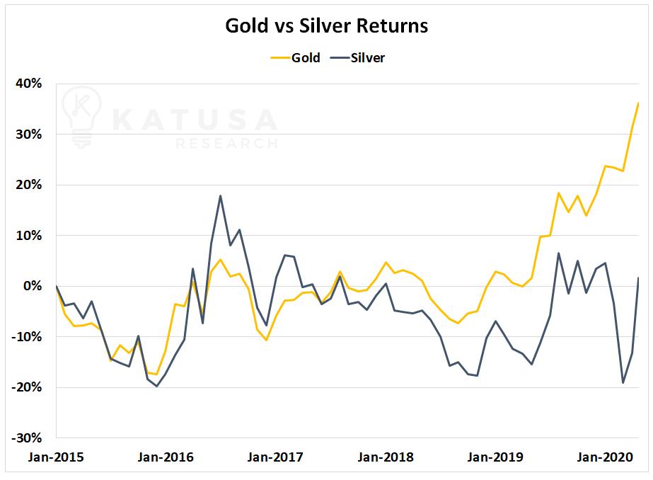 El oro frente a la plata