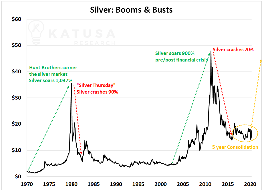 Silver: Boom and Busts