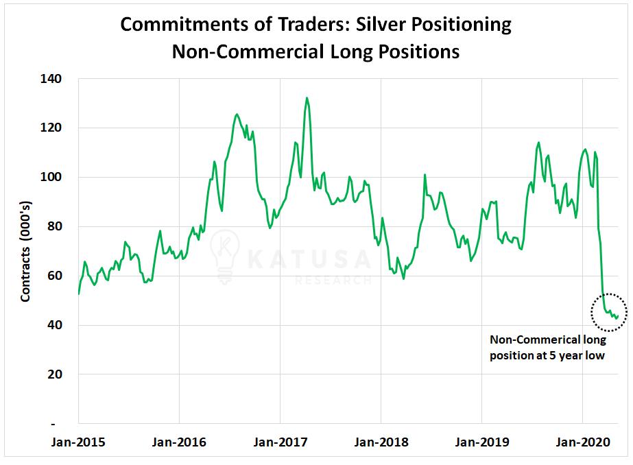 Posicionamiento largo de plata Posiciones largas no comerciales