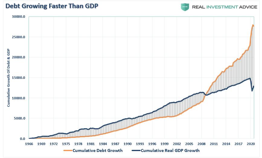 Trampa de la Reserva Federal, #MacroView: ¿La Reserva Federal está entrando en una trampa?