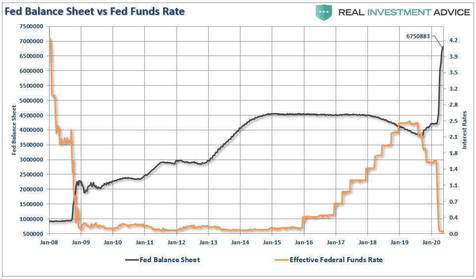 Trampa de la Fed, #MacroView: Is ¿La Fed caminando hacia una trampa?