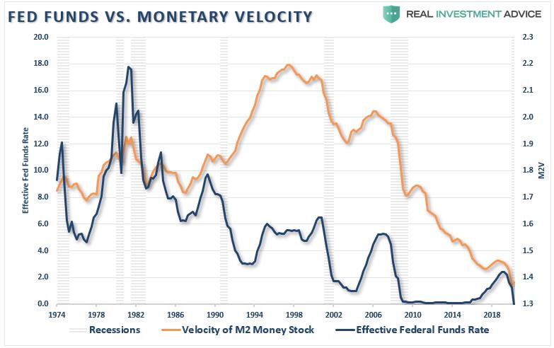 Trampa de Fed, #MacroView: ¿La Fed camina hacia una trampa?