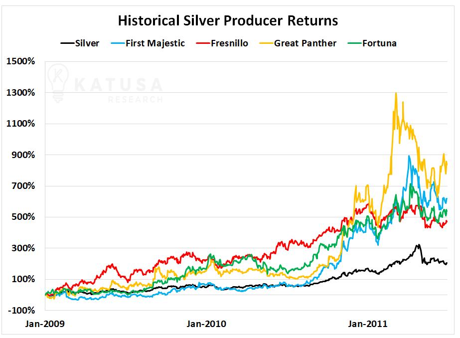 Devoluciones históricas del productor de plata