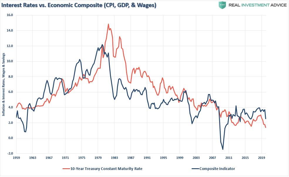Trampa de la Reserva Federal, #MacroView: ¿La Reserva Federal está caminando hacia una trampa?