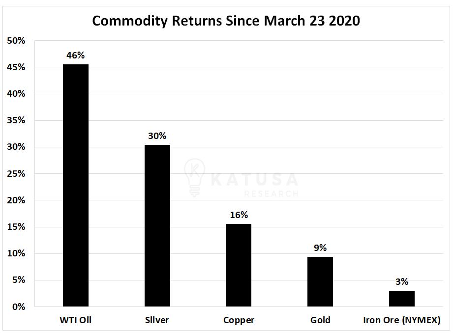 Retornos de productos básicos desde el 23 de marzo de 2020