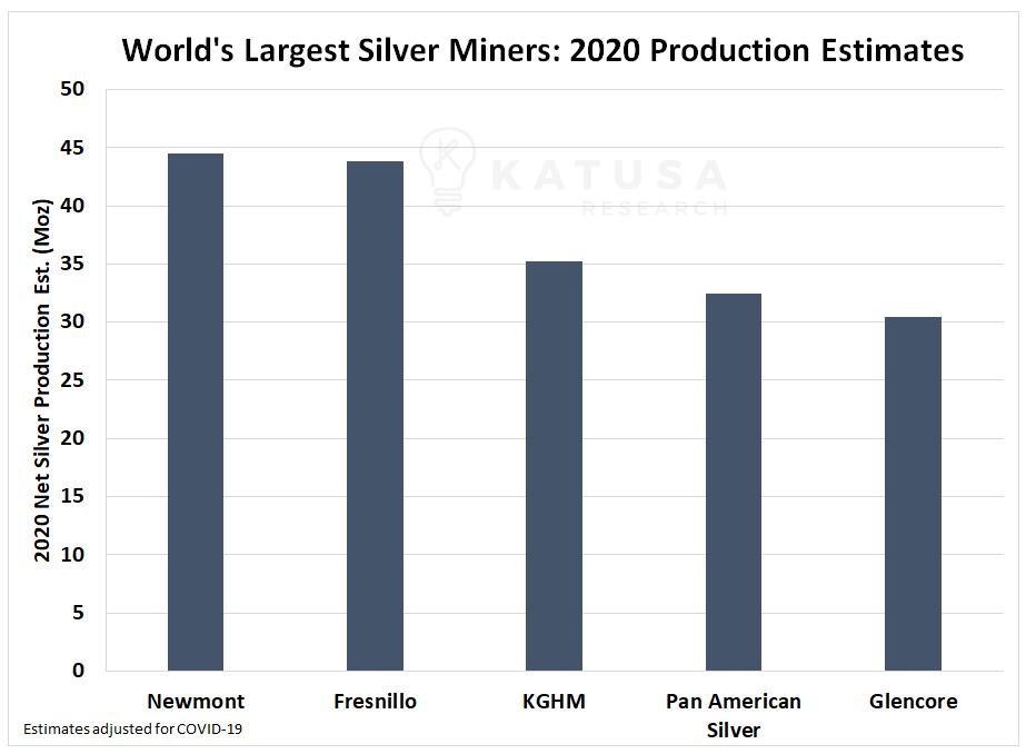 Estimaciones de producción de plata 2020