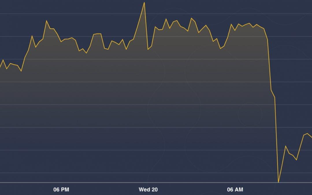 Resumen del mercado: Bitcoin se recupera a $ 9,500 después de una venta aterradora
