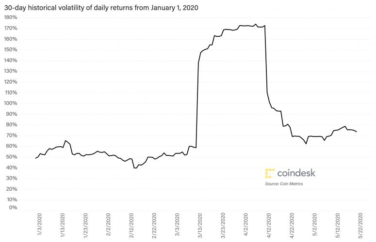 btc-volatility-may-20-2020