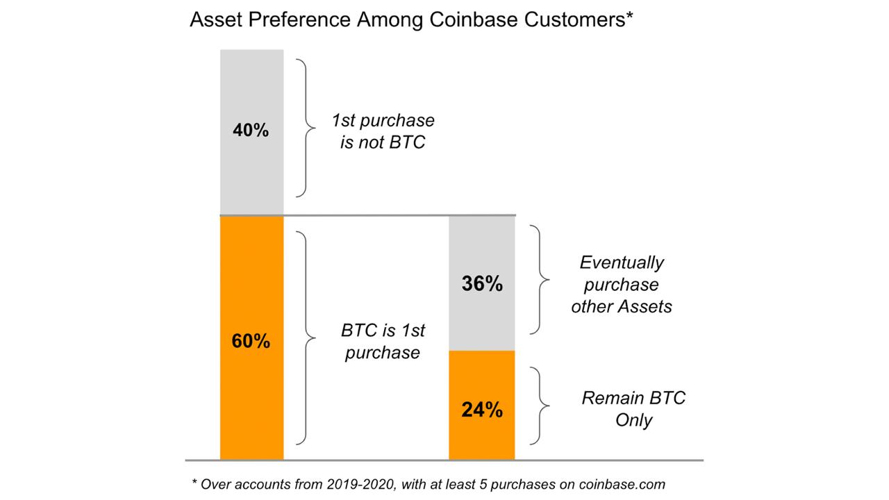 Los inversores minoristas se ramifican en Altcoins: '60% de los clientes de Coinbase comienzan con Bitcoin, solo el 24% se adhiere exclusivamente '