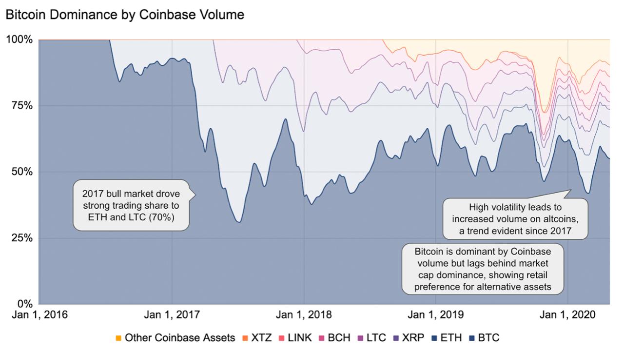 Los inversores minoristas se ramifican a Altcoins: '60% de los clientes de Coinbase comienzan con Bitcoin, solo el 24% se adhieren exclusivamente'