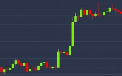 Resumen del mercado: los comerciantes alcistas empujan Bitcoin por más de $ 9,100, volviendo a los niveles de reducción a la mitad