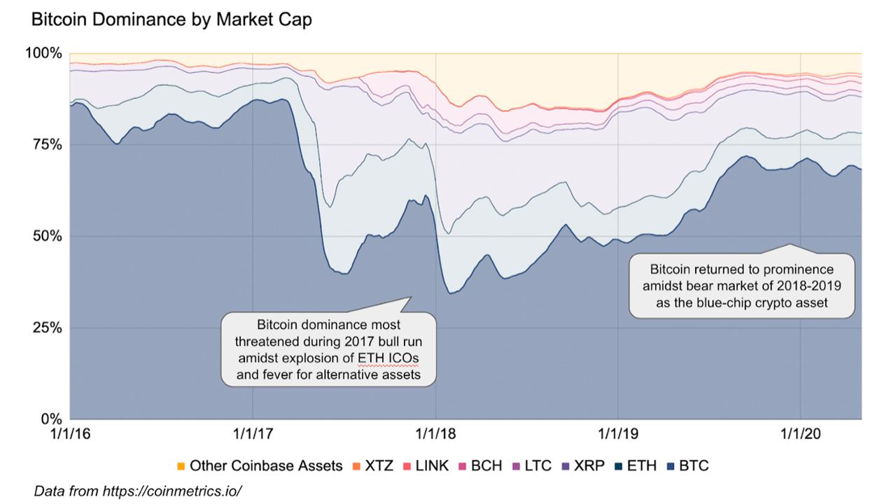 Sucursales de inversores minoristas a Altcoins: '60% de los clientes de Coinbase comienzan con Bitcoin, solo el 24% se adhieren exclusivamente '