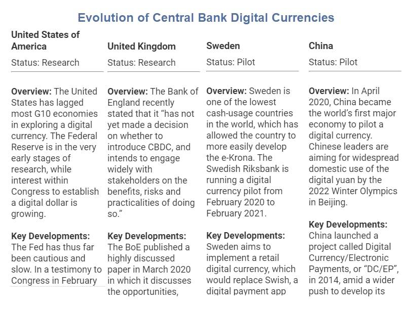 """Evolución de las monedas digitales del Banco Central2 """"title ="""" Evolución de las monedas digitales del Banco Central2 """"/> </div></noscript><figcaption/></figure> </div> <p tmlembeds="""