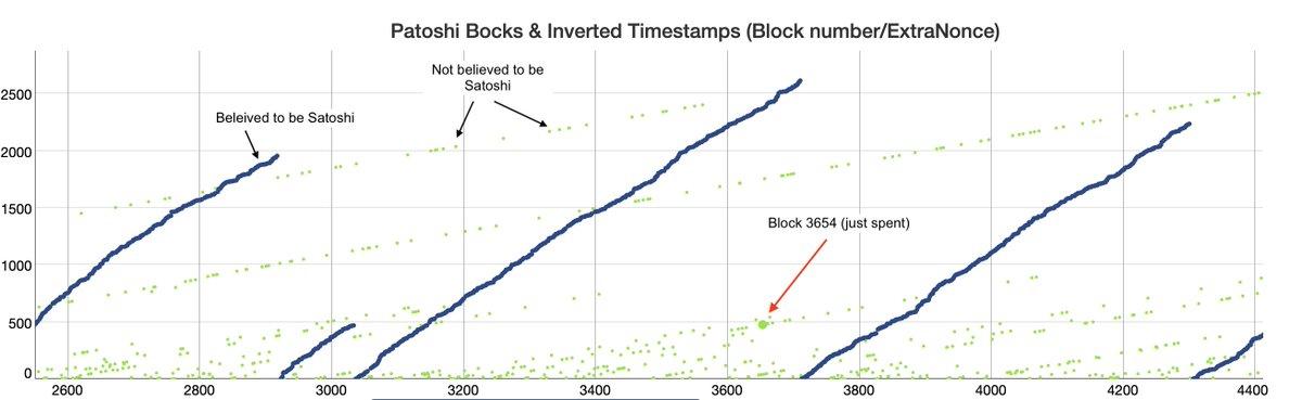 Teorías de Satoshi salvajes: el curioso caso del bloque Bitcoin 3654 de 2009