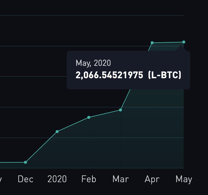 A pesar de los debates del modelo de confianza, Ethereum es la cadena lateral más grande de Bitcoin por valor total bloqueado [19659017ApesardelosdebatesdelmodelodeconfianzaEthereumeslacadenalateralmásgrandedeBitcoinporvalortotalbloqueado