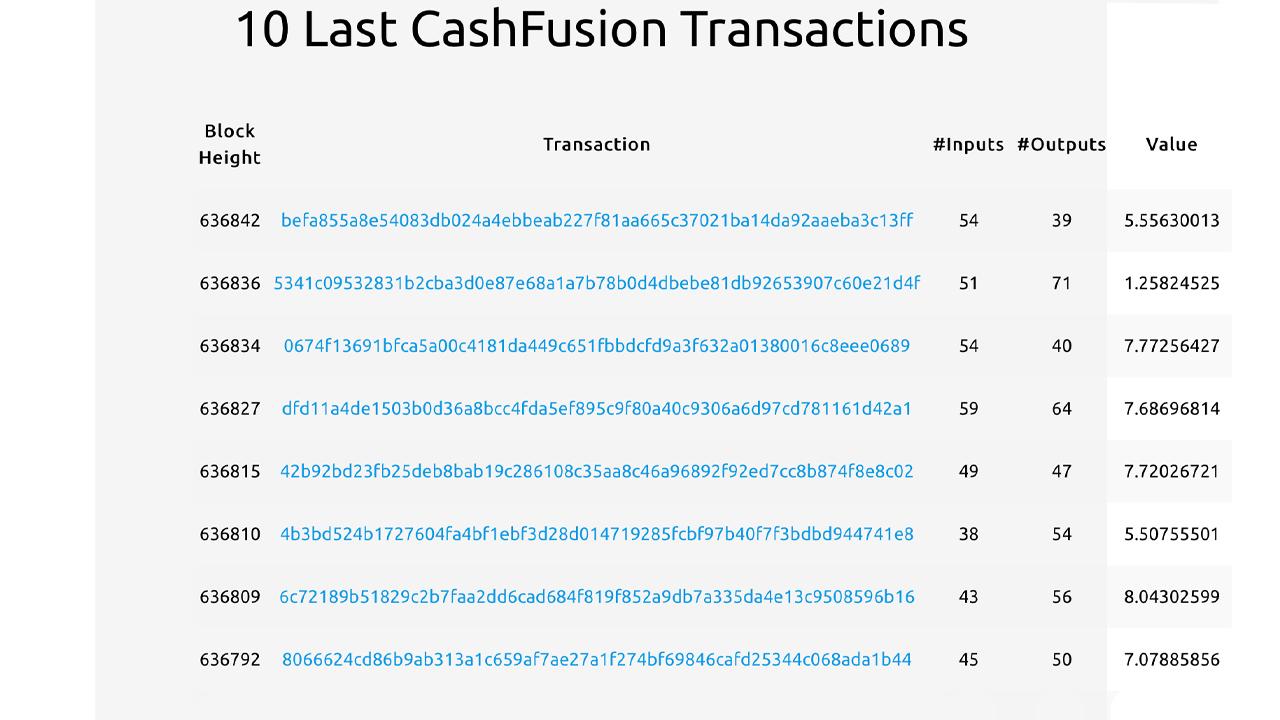 $ 9M y más de 4,500 fusiones: los partidarios de Bitcoin Cash anticipan la auditoría de Cashfusion
