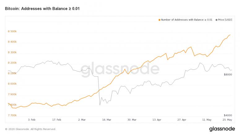 glassnode-studio_bitcoin-address-with-balance-% e2% 89% a5-0-01