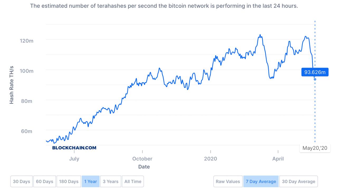 El bitcoin Hashrate se desliza en un 33% desde la reducción a la mitad - Dificultad baja, problemas en