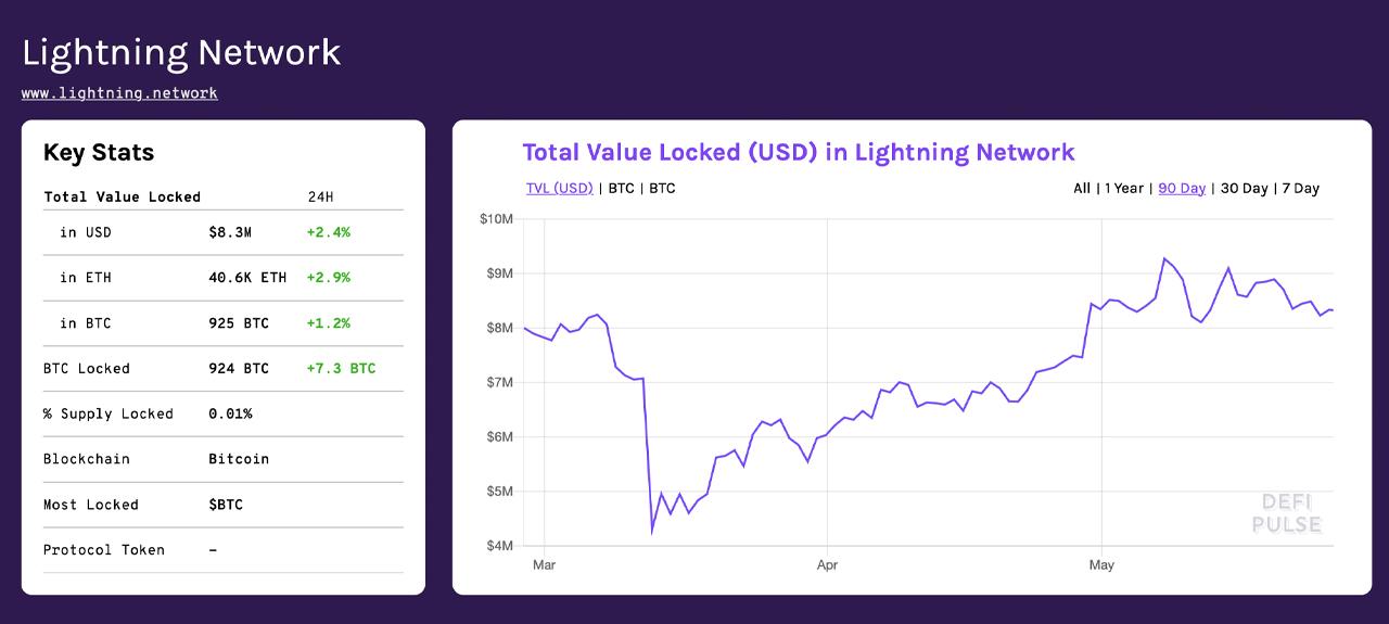 A pesar de los debates de modelos de confianza, Ethereum Es la cadena lateral más grande de Bitcoin por valor total bloqueado