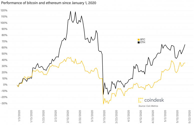 performance-of-btc-and-eth-since-2020
