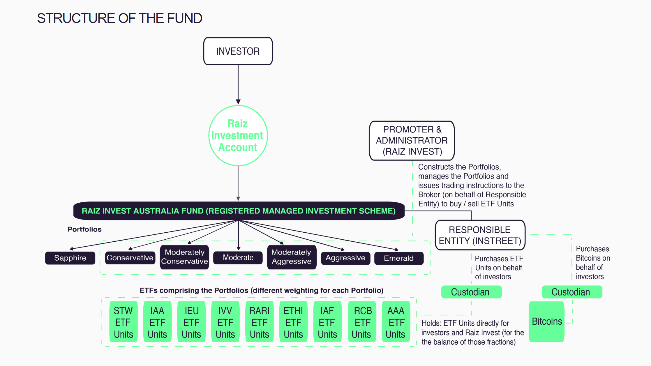 Aplicación líder de microinversión regulada en Australia Agrega la opción Bitcoin para inversores